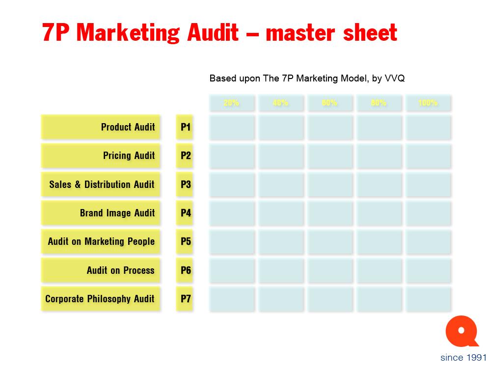 Khái quát mô hình 7P trong marketing 2