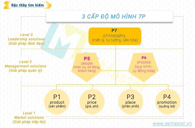 mo-hinh-7p-trong-marketing